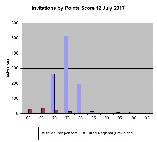 12 July 2017 round results