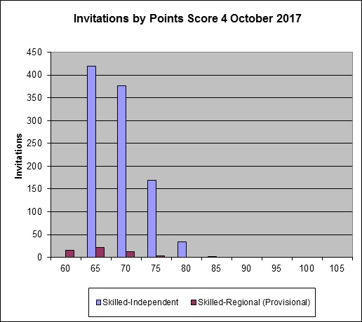 4 October 2017 SkillSelect invitation round