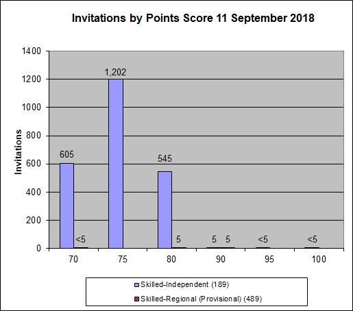 11 September 2018 Invitation Round